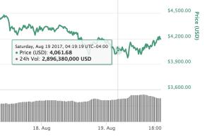 CMC BItcoin price chart Aug 2017