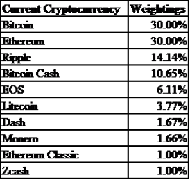 Composition of Bloomberg Galaxy Crypto Index