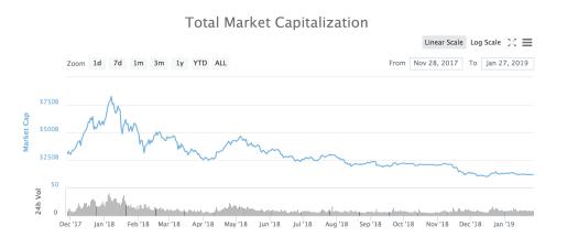Market value graph 2018