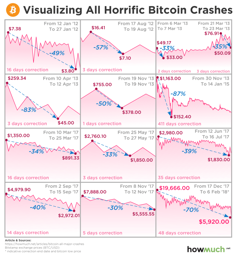 Bitcoin Crashes
