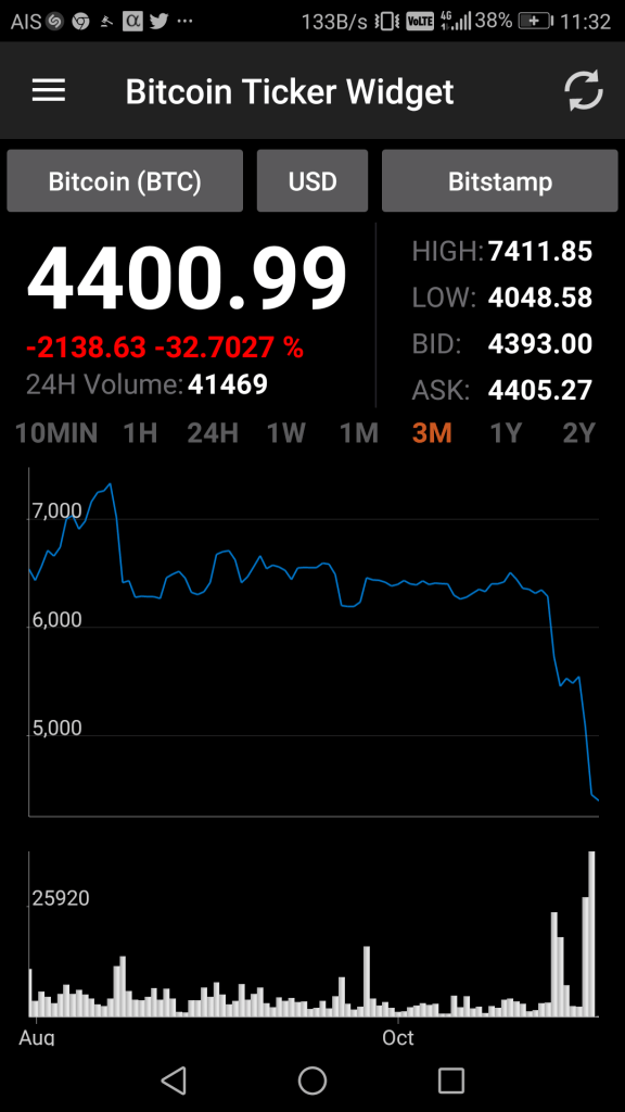 bitcoin price nov 2018