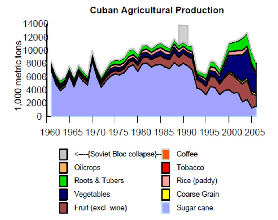 Us Department Of Agriculture Cuba S Food Amp Agriculture