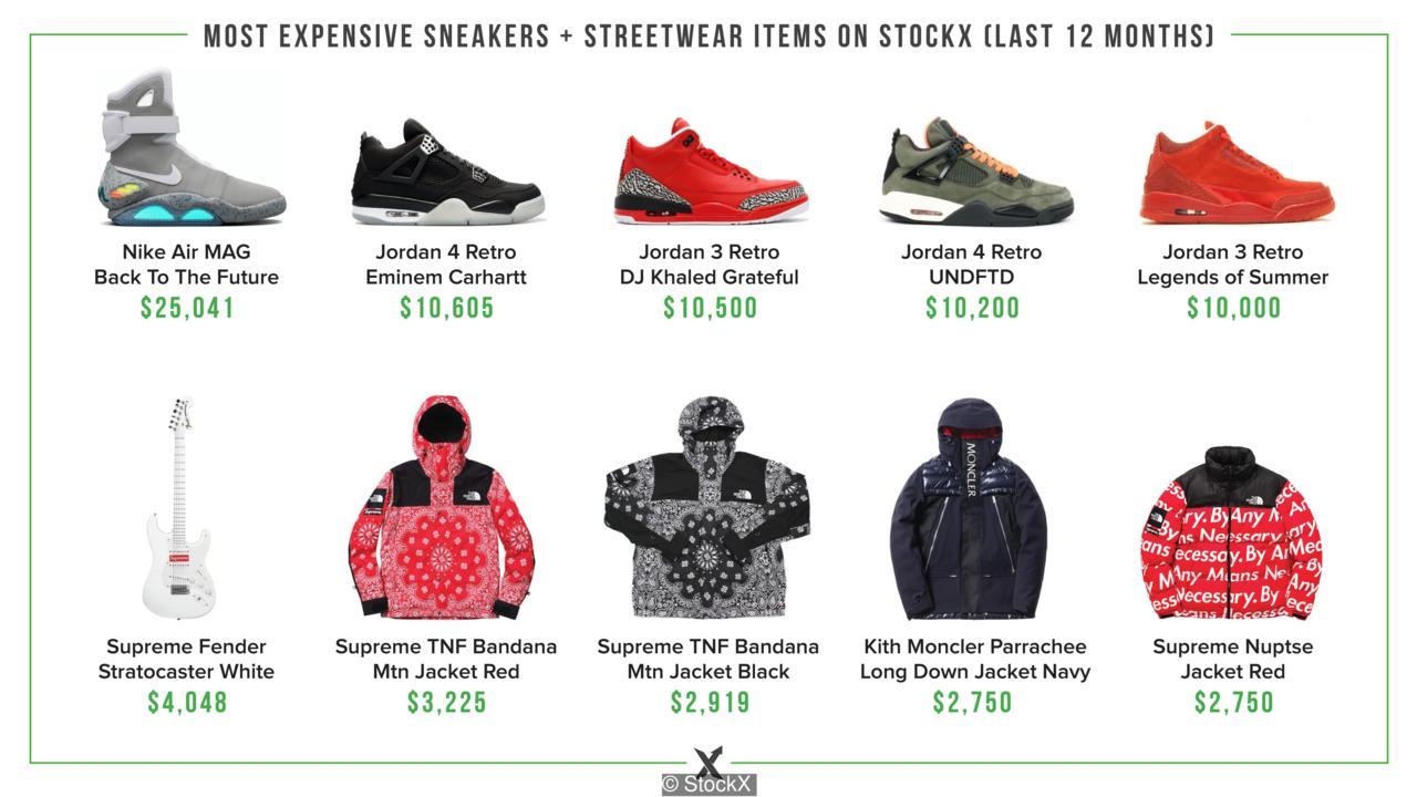 HYPEBEASTS y el mercado del Streetwear The Cultural