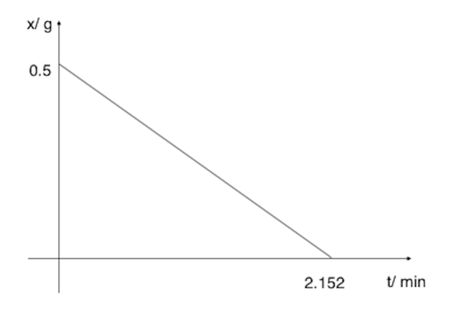 Graph for 10(iv)