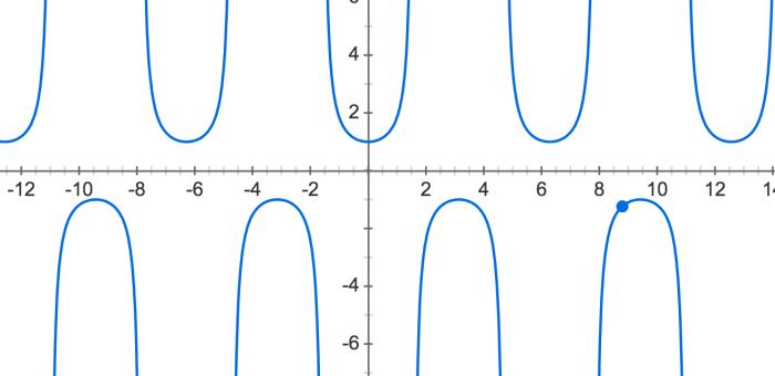 Integrating Trigonometric functions (part 4)