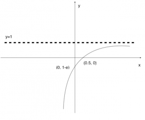 Graph for 3(i)