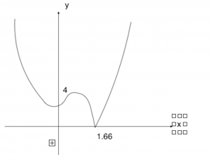 Graph for 3(iv)