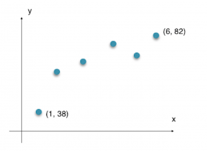 Graph for 8(i)