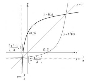 Graph of 3ii