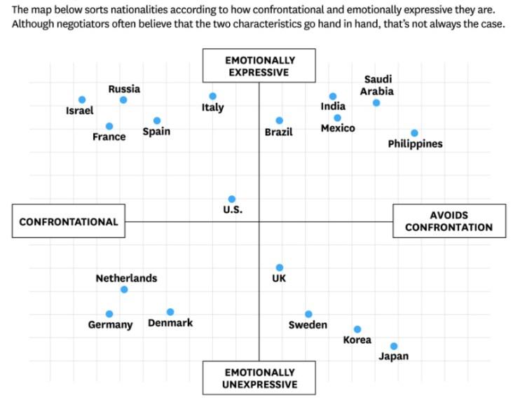 culturemap-confrontation-emotion