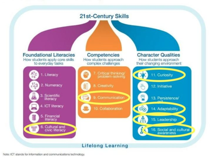 21st century skills for business training
