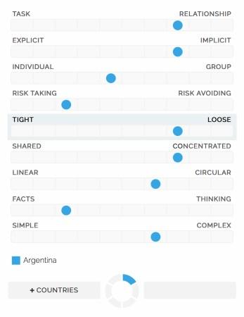 Argentina CN Profile