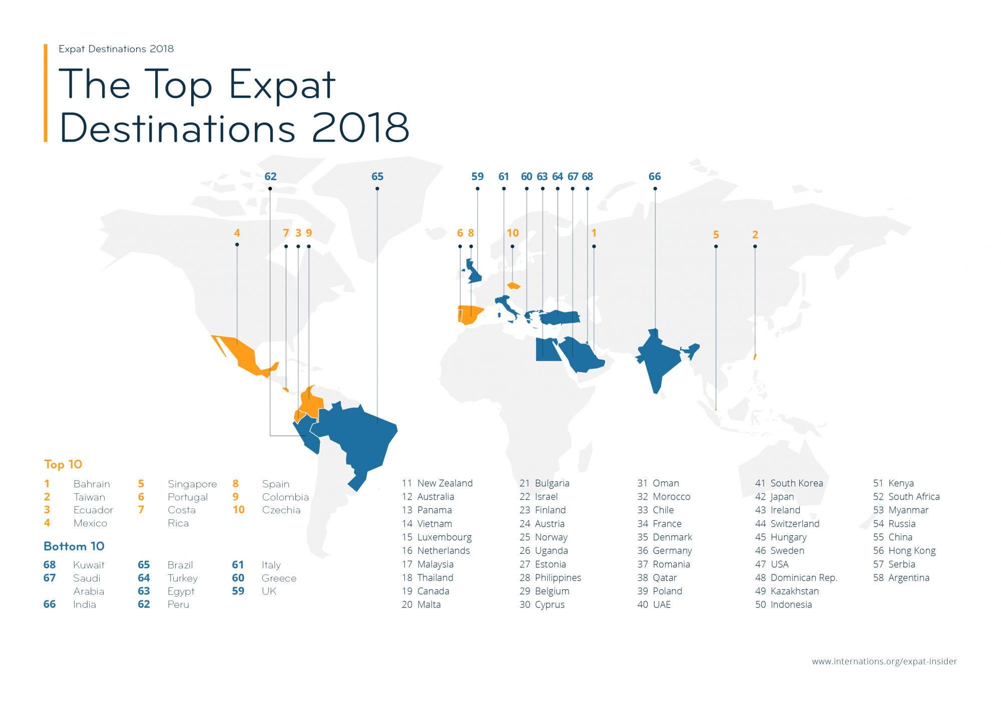 The Top Expat Destinations 2018