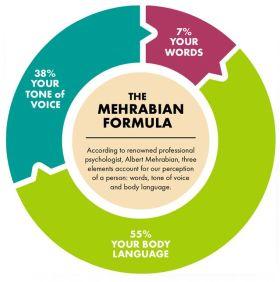 Mehrabian model