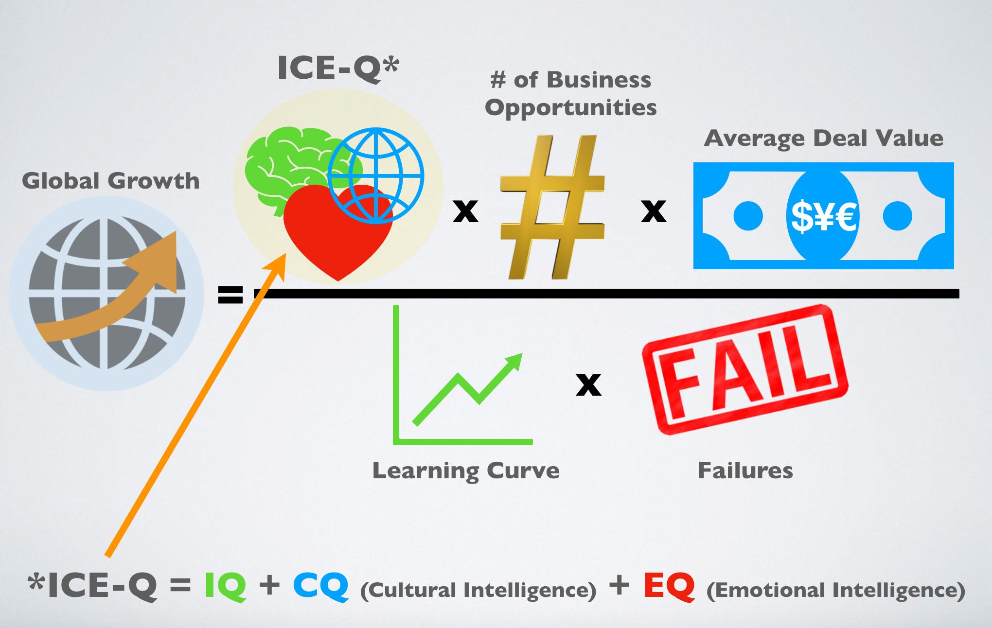 ICE-Q