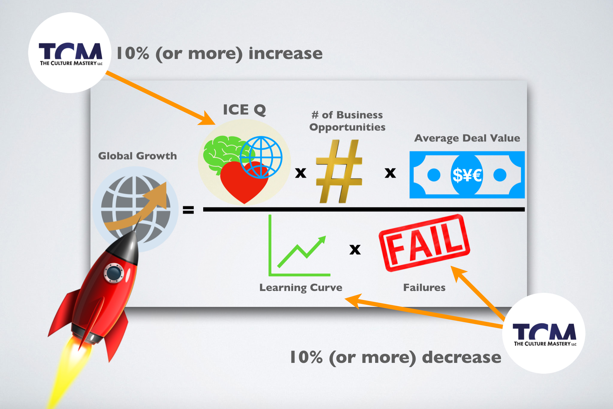 ICE-Q increase