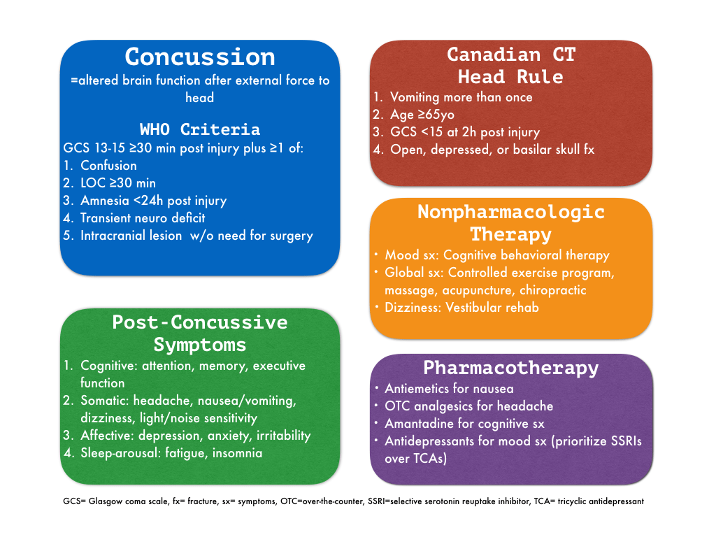Concussion 001