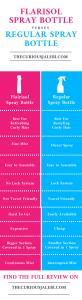 Flarisol Spray Bottle Versus a Regular Spray Bottle Infographic
