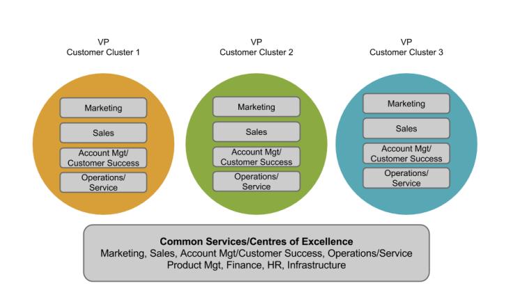 Customer Cluster