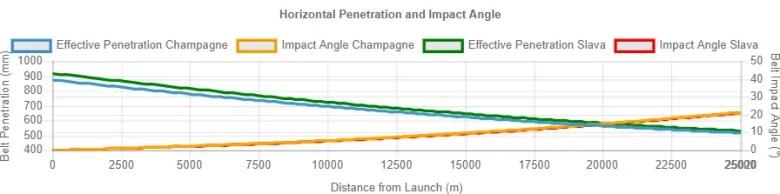 Horizontal Penetration and Impact Angle