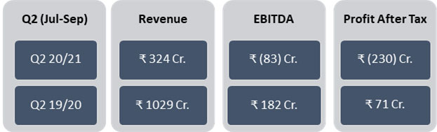 IHCL Reports Second Quarter FY 2020-21 Results - Q2 Revenues up by 85% from Q1