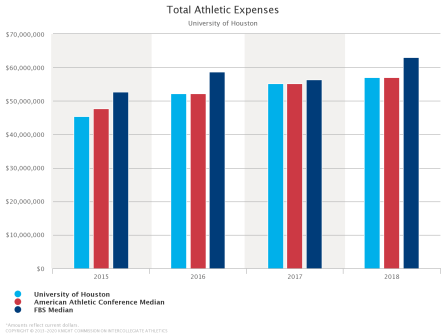 UH athletics expenses from 2014-2018 compared to the American Athletic Conference and FBS medians. | Via College Athletics Financial Database