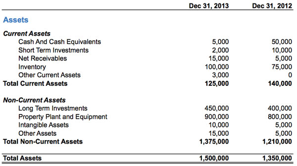 accounting 101  assets  u2013 the daily cpa