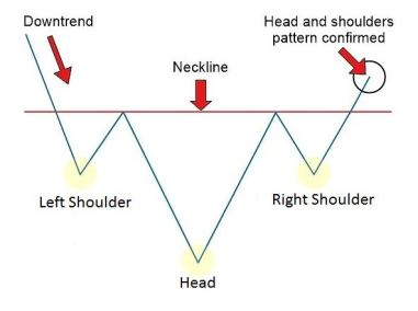Inverse Head and Shoulder