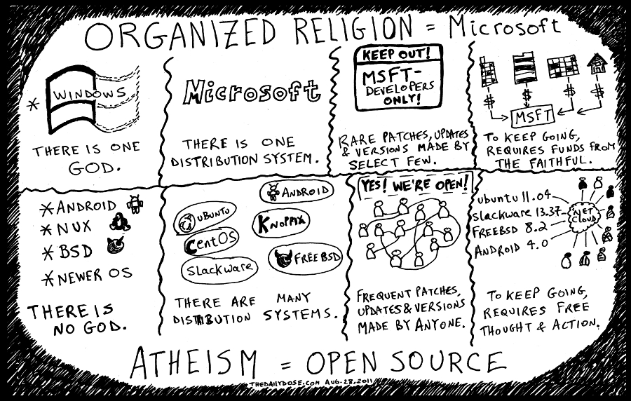 Microsoft vs. Open Source editorial cartoon religion vs. atheism comic strip line drawing by laughzilla for thedailydose.com