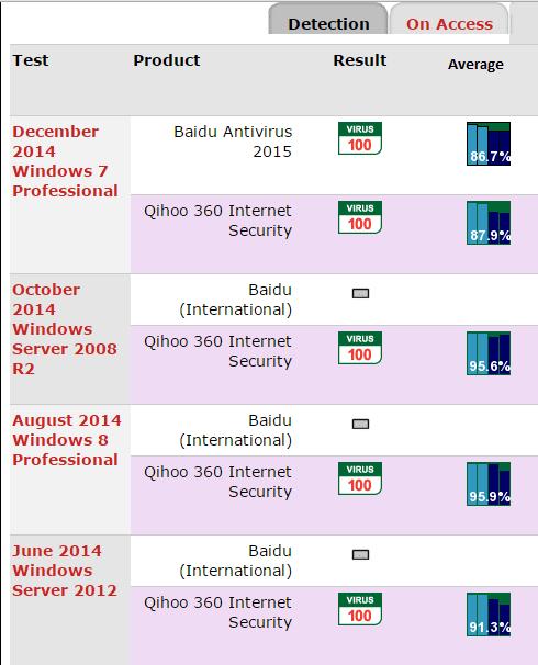 Baidu Antivirus 2015 Review