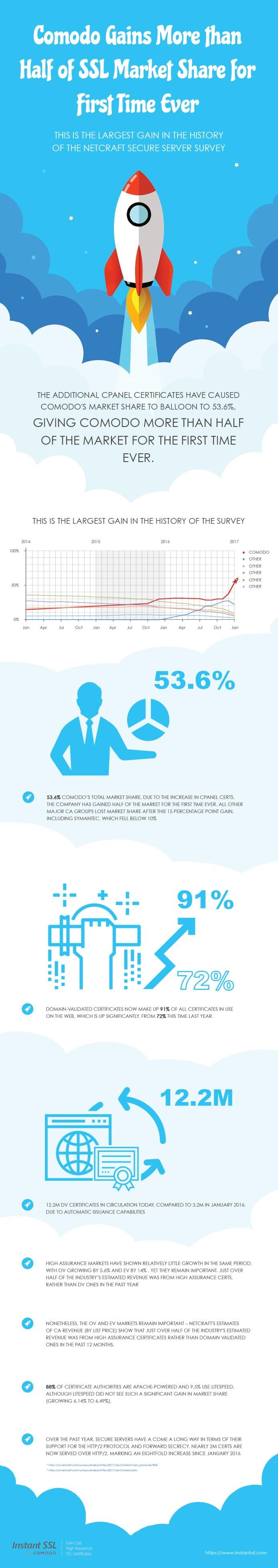 Comodo Certificate Infographic