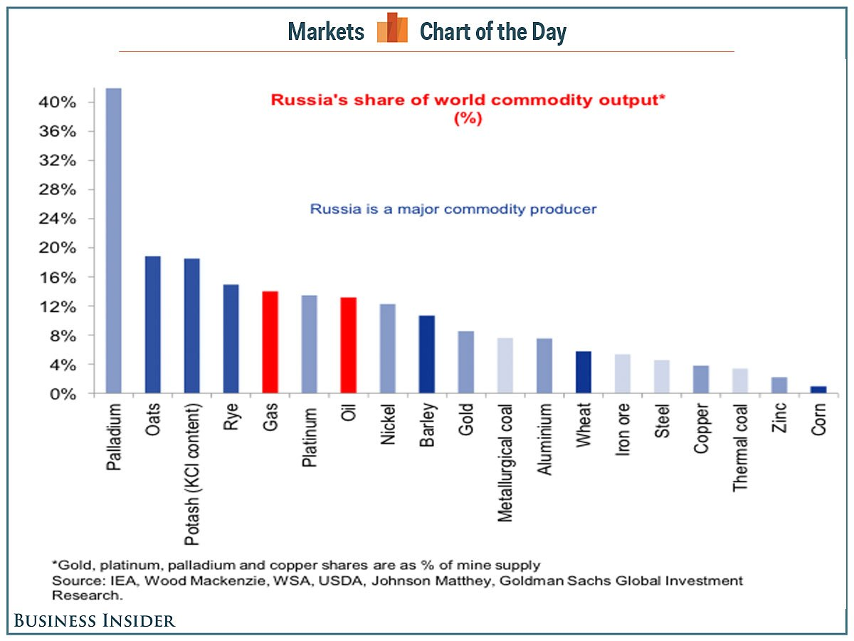 Which Country Is Most Leveraged To Commodities The