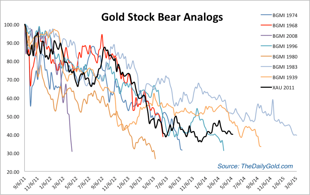 https://i2.wp.com/thedailygold.com/wp-content/uploads/2014/05/may8goldstockbears-1024x647.png