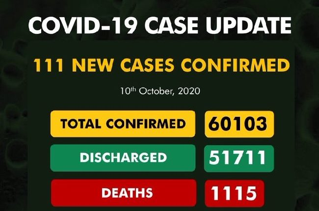 NIGERIA'S  COVID- 19 CASES; OVER 60,000 WITH 111 NEW INFECTION. 4