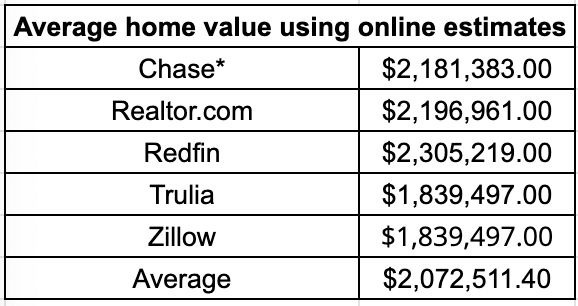 Our estimated average home value
