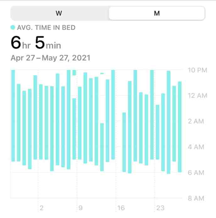 Average time in bed