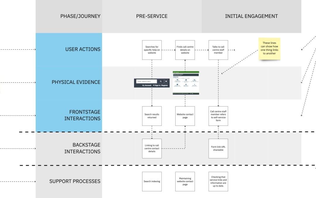 Building Service Blueprints
