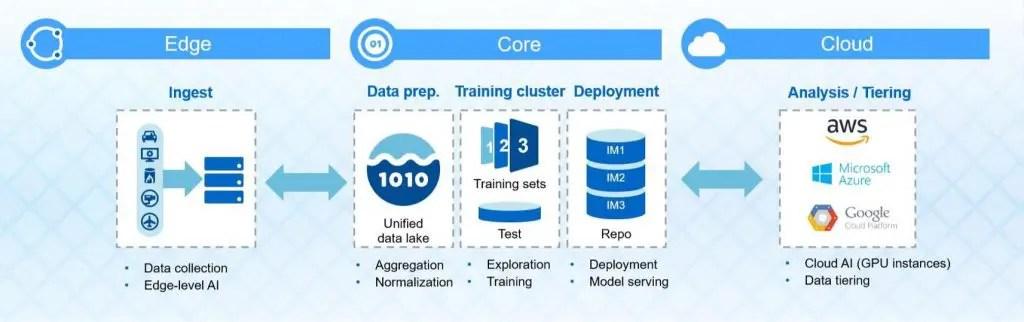 ONTAP AI Edge to Core to Cloud