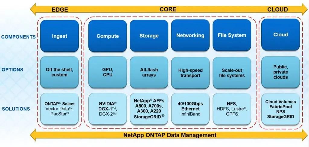 ONTAP AI Components