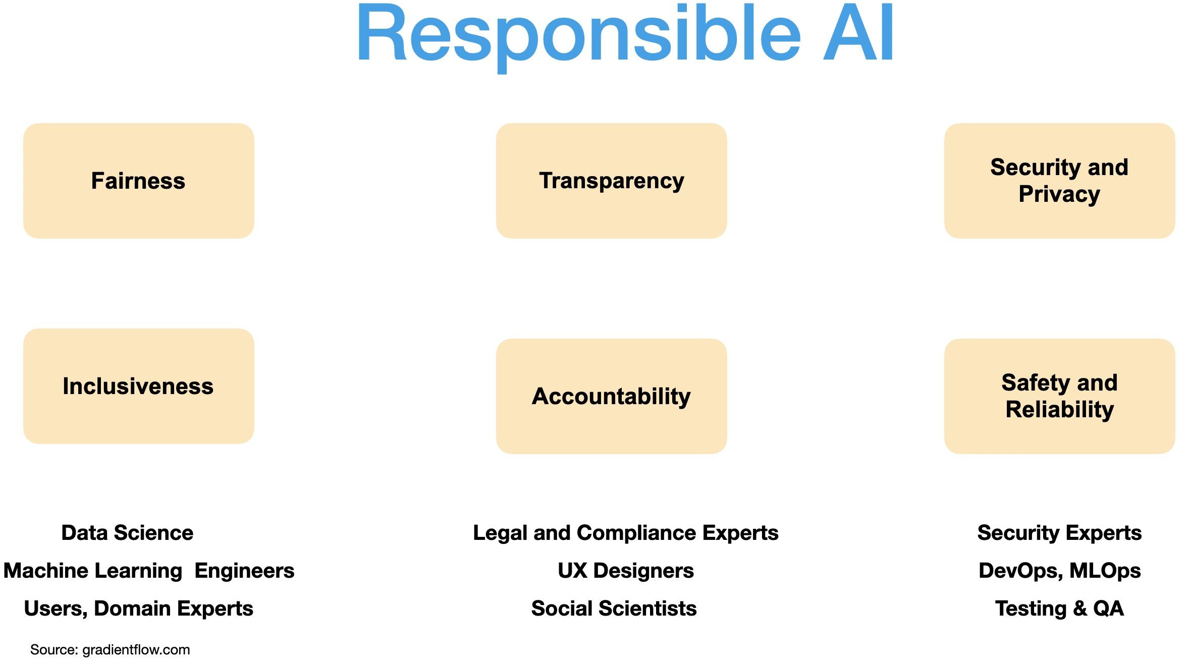Responsible AI encompasses several areas