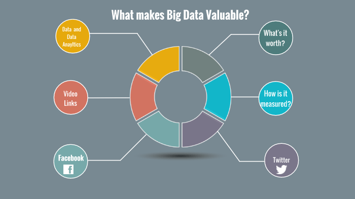 what makes data valuable