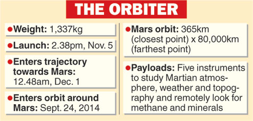 Tick-tock day for Mission Mars