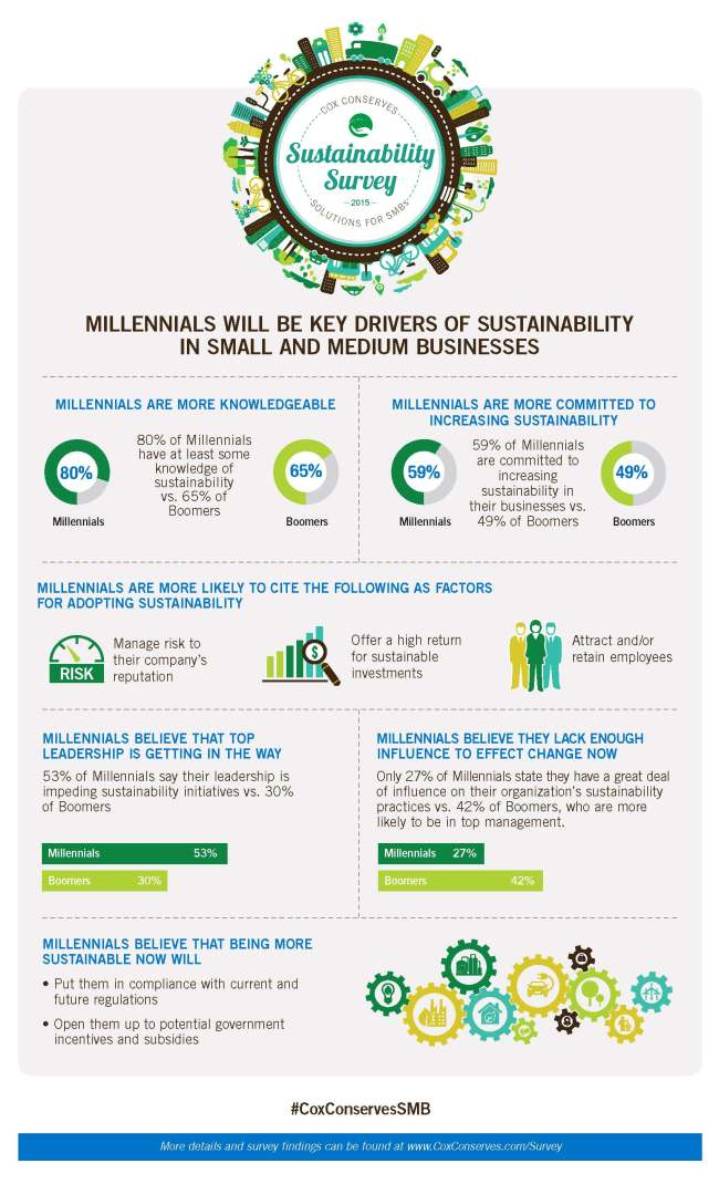 Millennials Will Be Key Drivers of Sustainability in Small and Medium Businesses