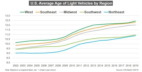 A chart compiled by IHS Markit shows car age increasing.