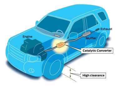 Diagram of a car exhaust ystem