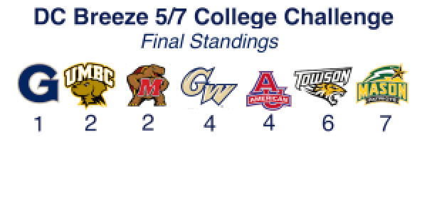 college_standings_5_850x425