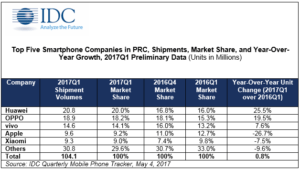 Huawei Overtakes OPPO to Become the Number One Smartphone Company in China in 2017Q1, says IDC