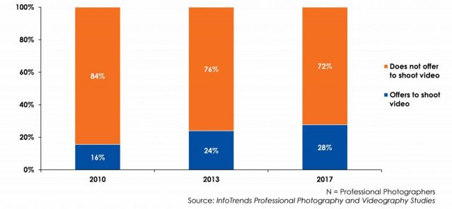InfoTrends: Video services offer opportunities for pro photographers