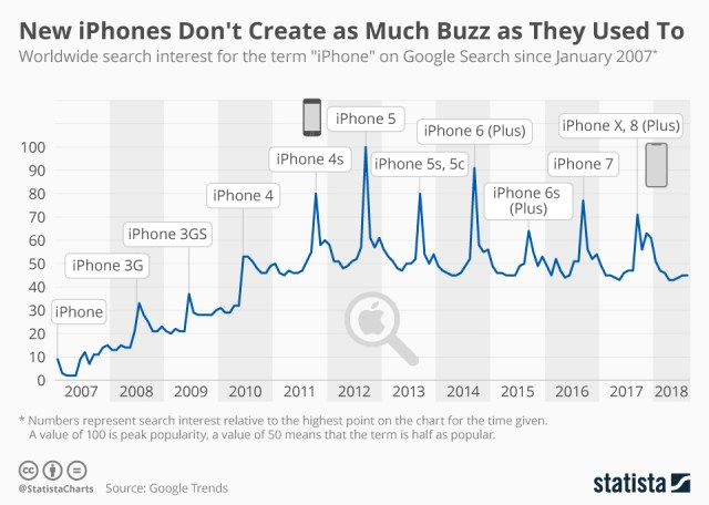 Statista: iPhones interest is waning