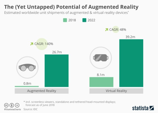 AR shipments to increase more than 30 percent, according to Statista